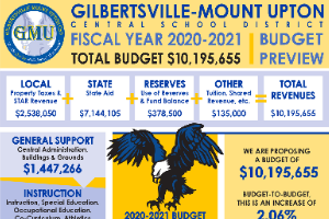 GMU Budget Flyer Cover (6/2020)